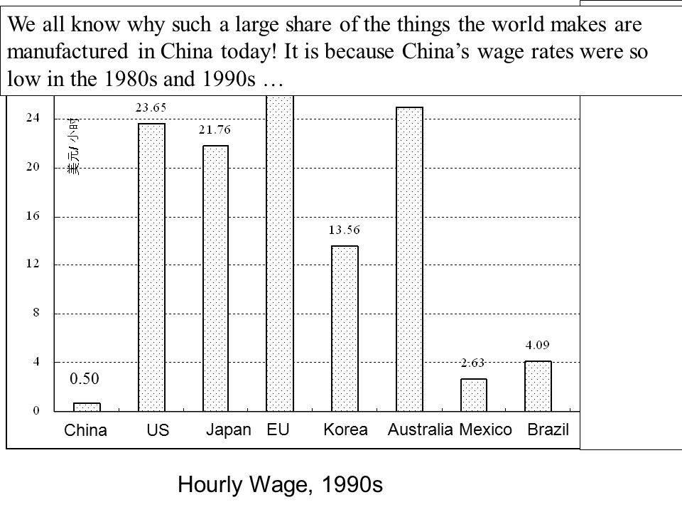 We all know why such a large share of the things the world makes are manufactured in China today! It is because China's wage rates were so low in the 1980s and 1990s …