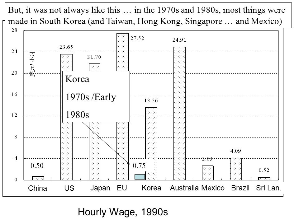 Korea 1970s /Early 1980s Hourly Wage, 1990s