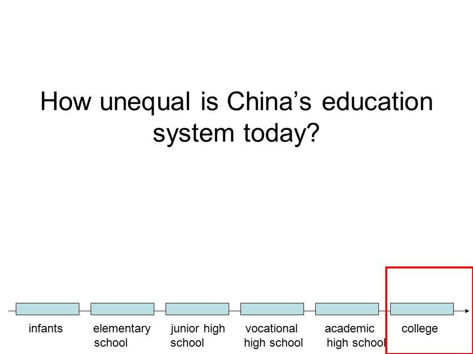 How unequal is China's education system today