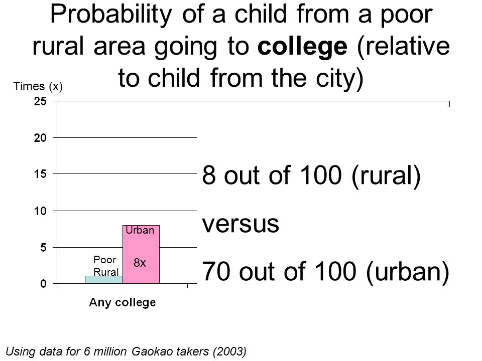 Probability of a child from a poor rural area going to college (relative to child from the city)