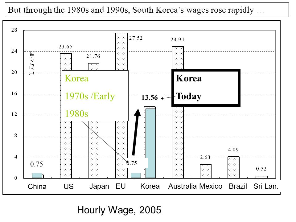 Korea 1970s /Early 1980s Korea Today Hourly Wage, 2005