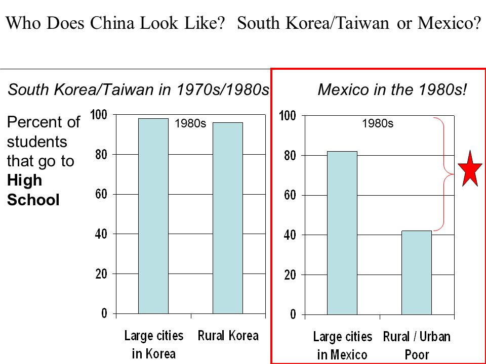South Korea/Taiwan in 1970s/1980s Mexico in the 1980s!