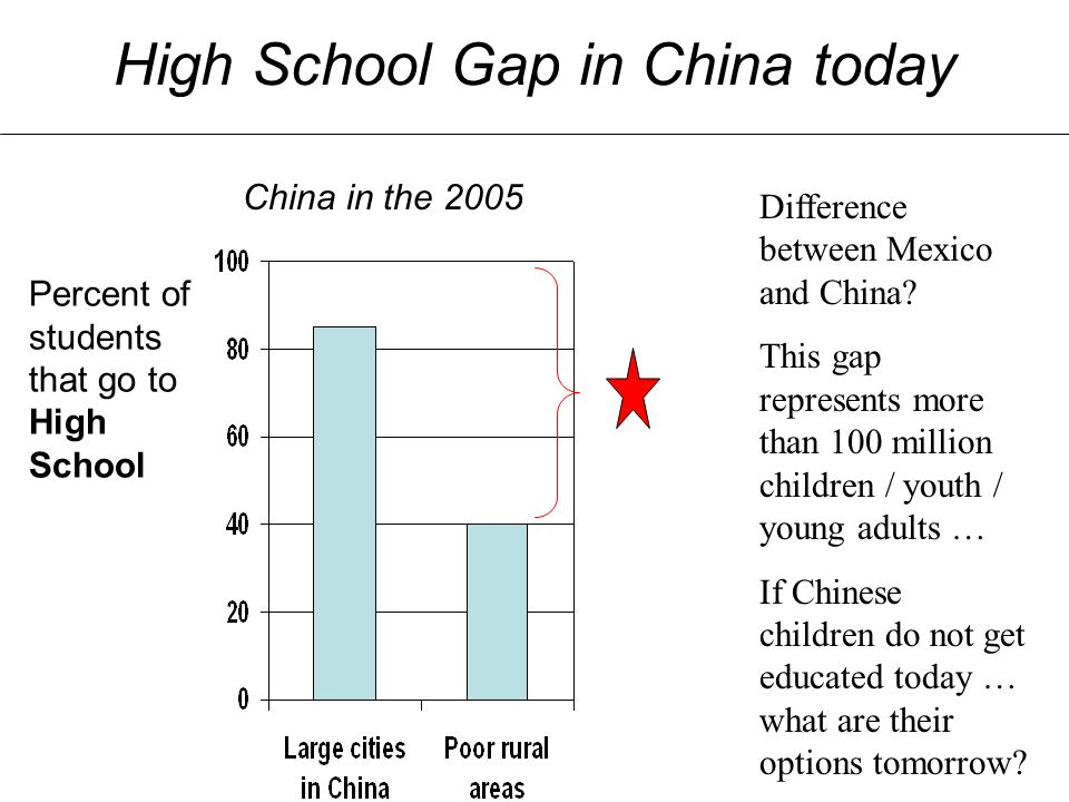 High School Gap in China today