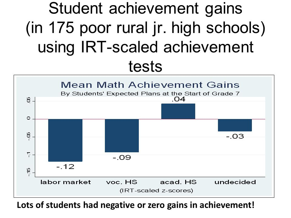 Junior High School Student achievement gains (in 175 poor rural jr
