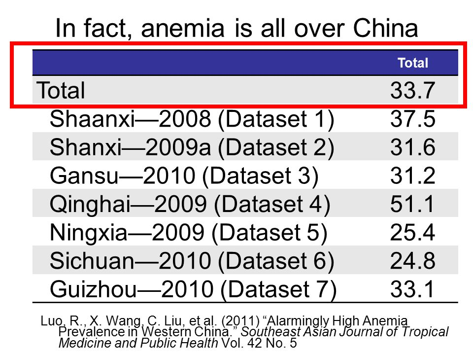In fact, anemia is all over China