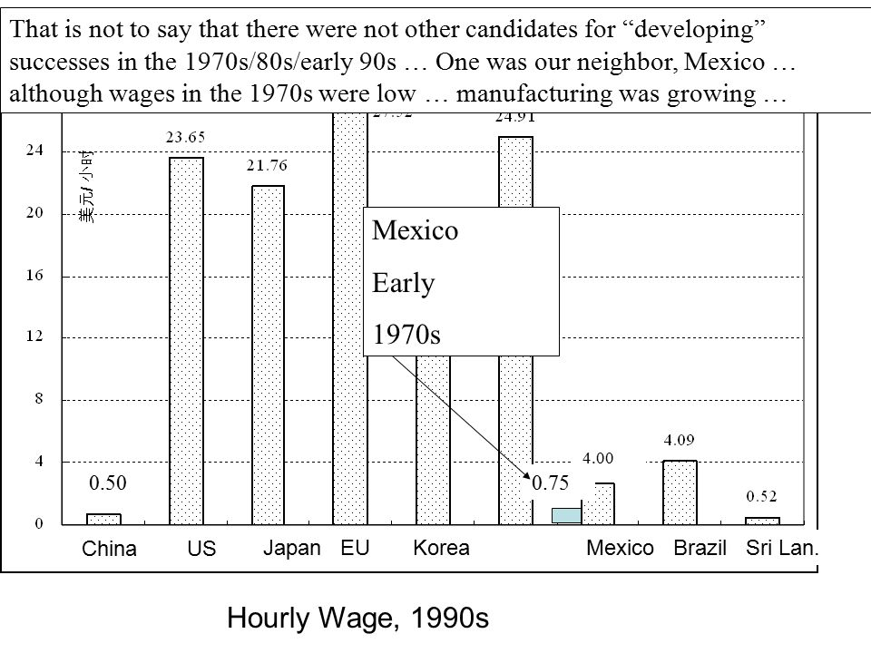 Mexico Early 1970s Hourly Wage, 1990s