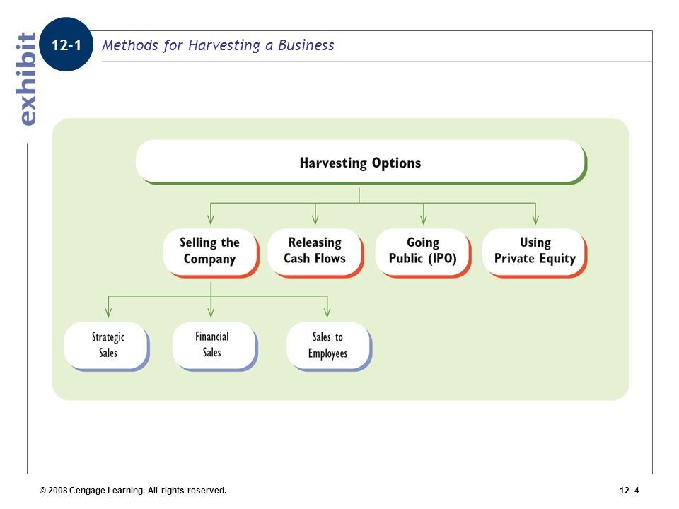 Methods for Harvesting a Business