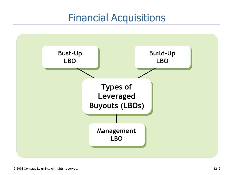 Financial Acquisitions