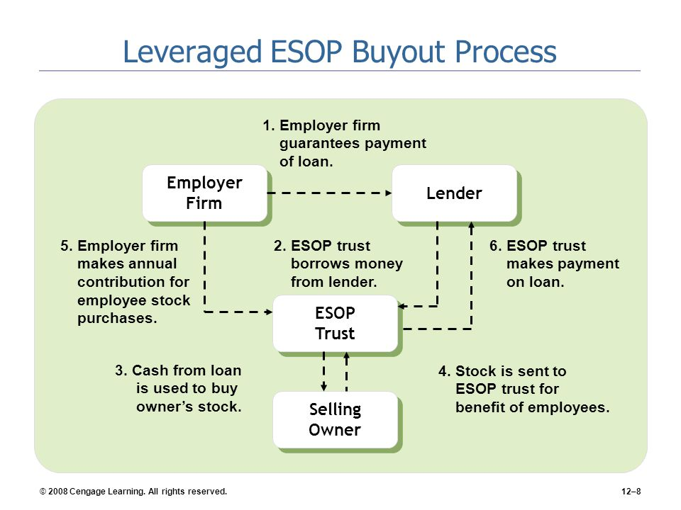 Leveraged ESOP Buyout Process