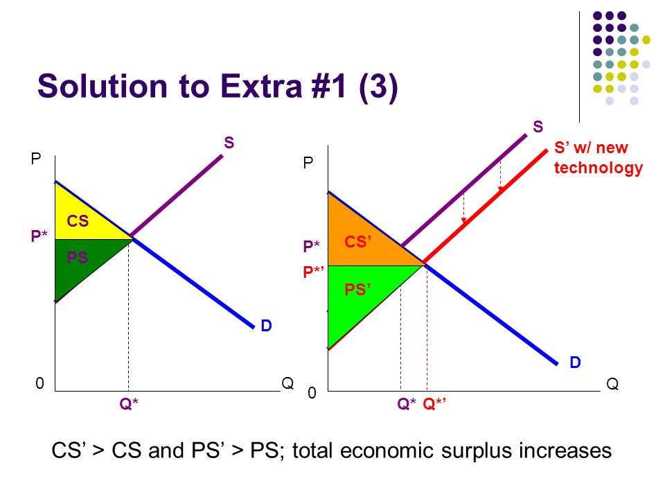 Solution to Extra #1 (3) S. S. S' w/ new technology. P. P. CS. P* CS' P* PS. P*' PS' D.