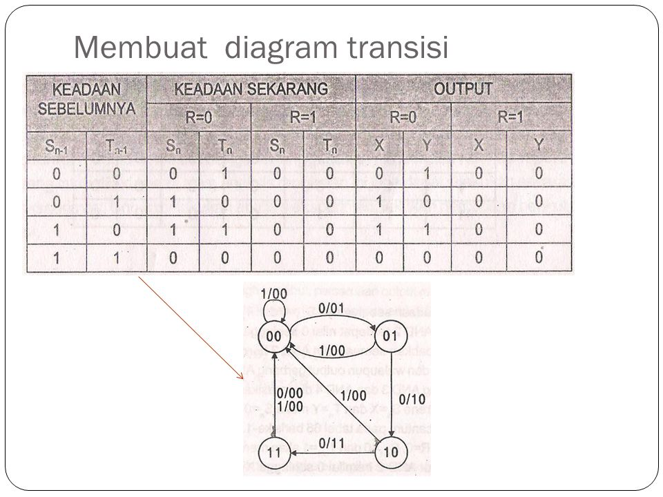 Membuat diagram transisi