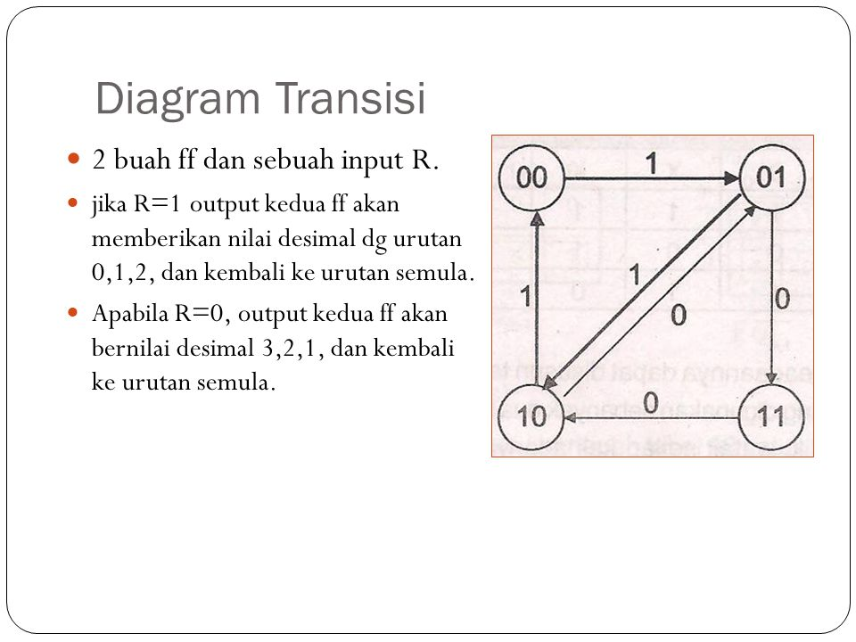 Diagram Transisi 2 buah ff dan sebuah input R.