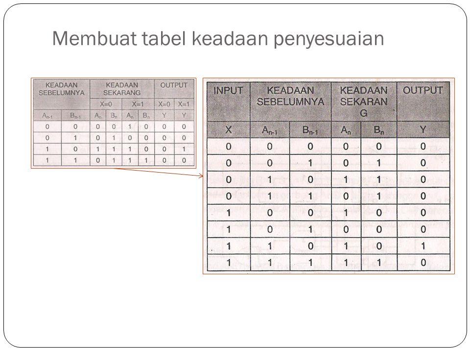 Membuat tabel keadaan penyesuaian