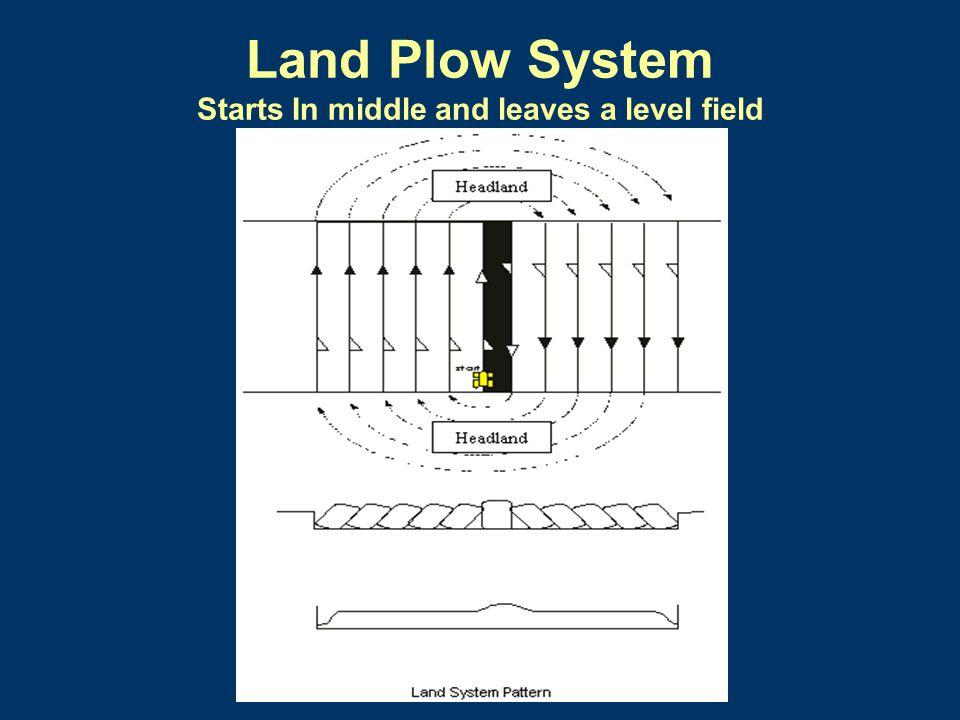Land Plow System Starts In middle and leaves a level field