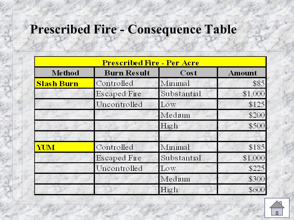 Prescribed Fire - Consequence Table