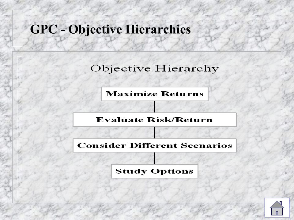 GPC - Objective Hierarchies