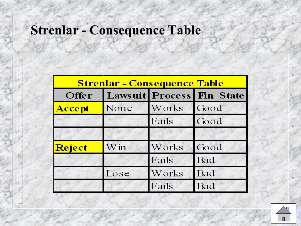 Strenlar - Consequence Table