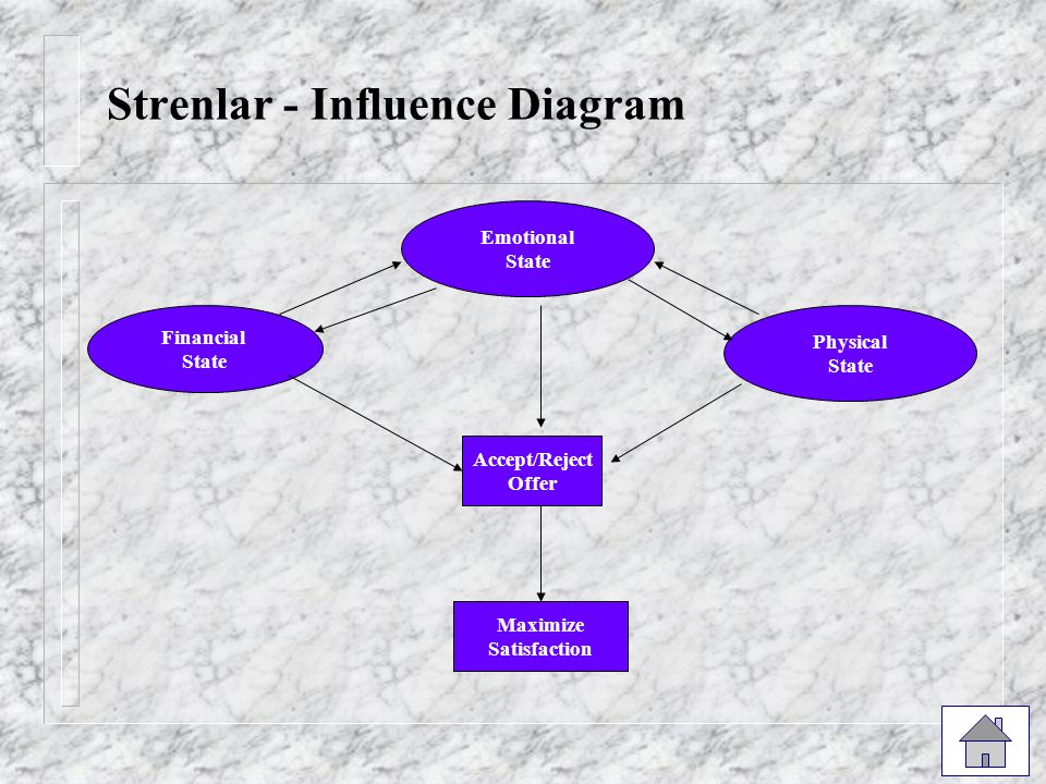 Strenlar - Influence Diagram