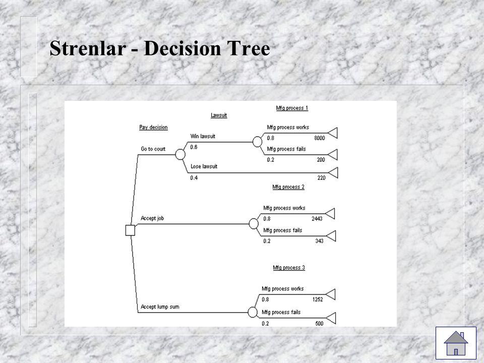 Strenlar - Decision Tree