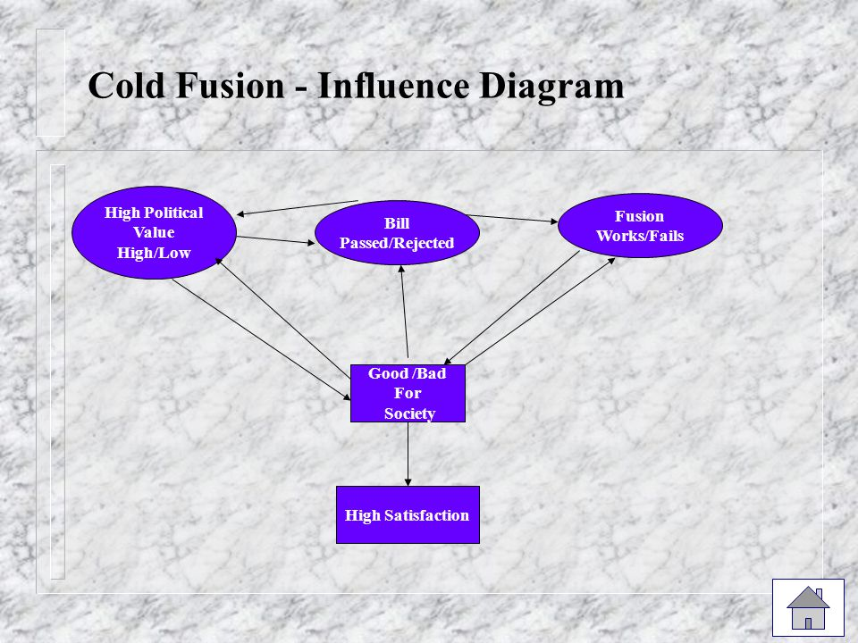 Cold Fusion - Influence Diagram