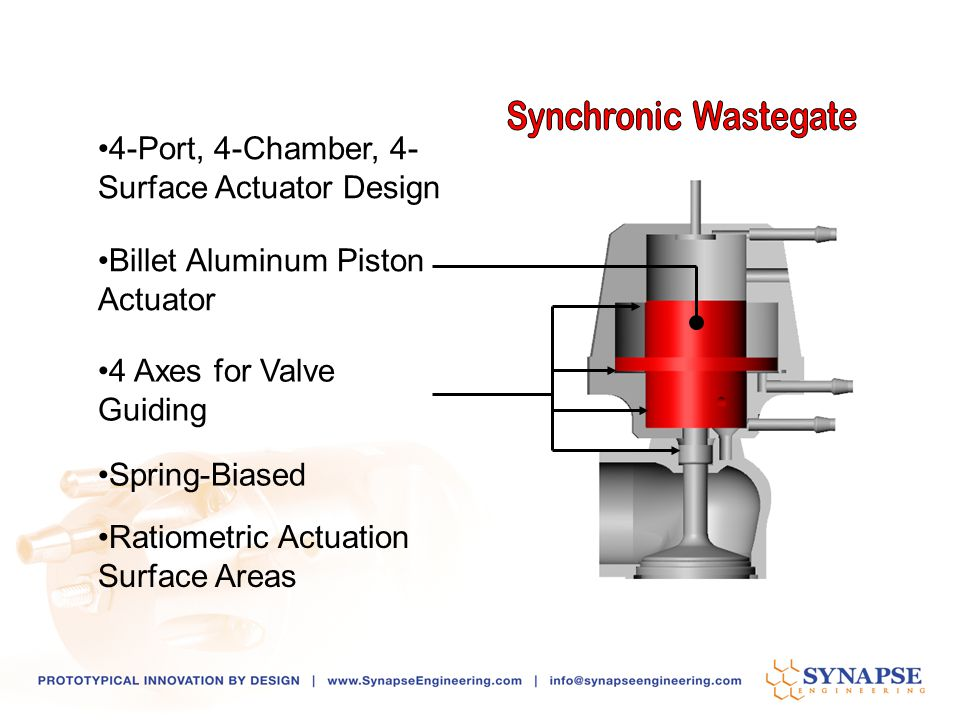 Synchronic Wastegate 4-Port, 4-Chamber, 4-Surface Actuator Design. Billet Aluminum Piston Actuator.