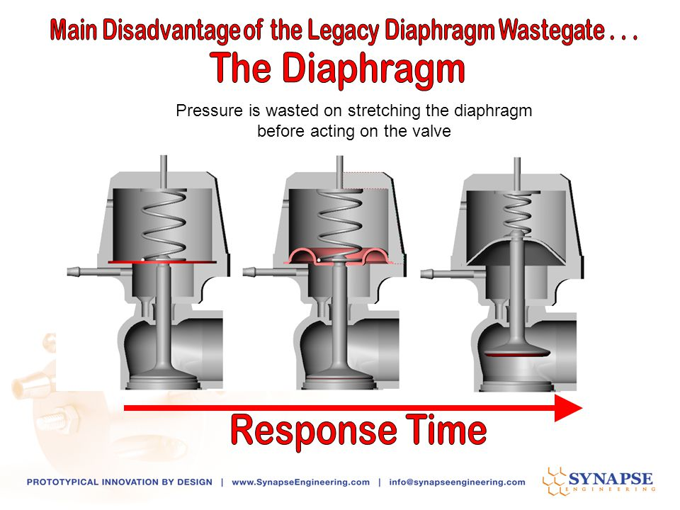 Main Disadvantage of the Legacy Diaphragm Wastegate . . .