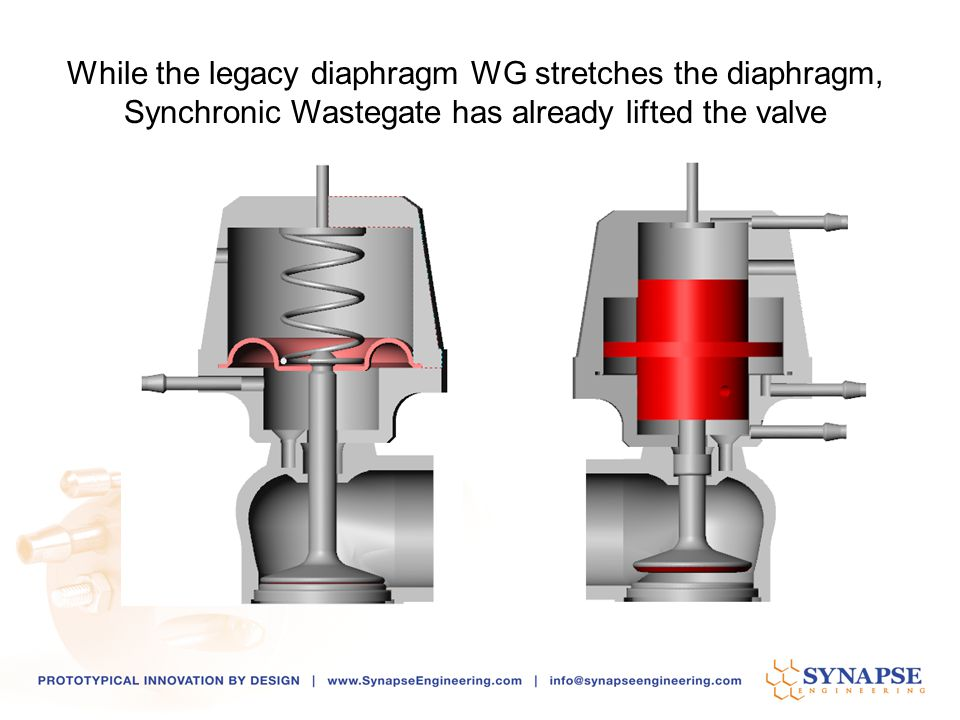While the legacy diaphragm WG stretches the diaphragm,