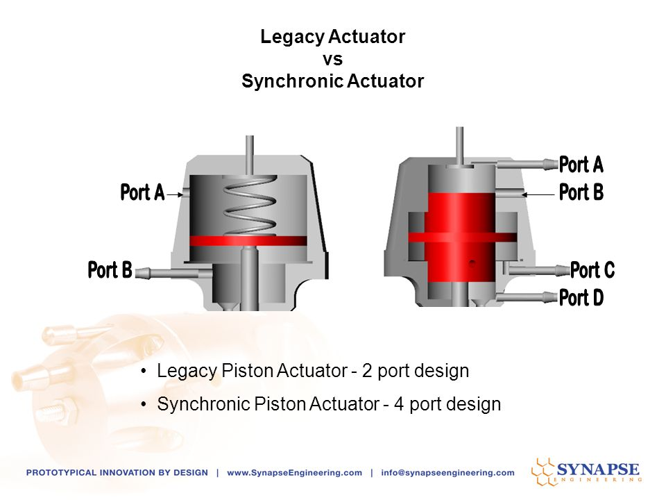 Legacy Actuator vs Synchronic Actuator