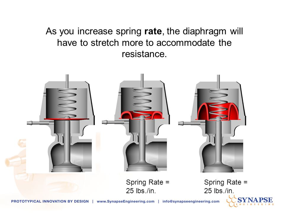 As you increase spring rate, the diaphragm will have to stretch more to accommodate the resistance.