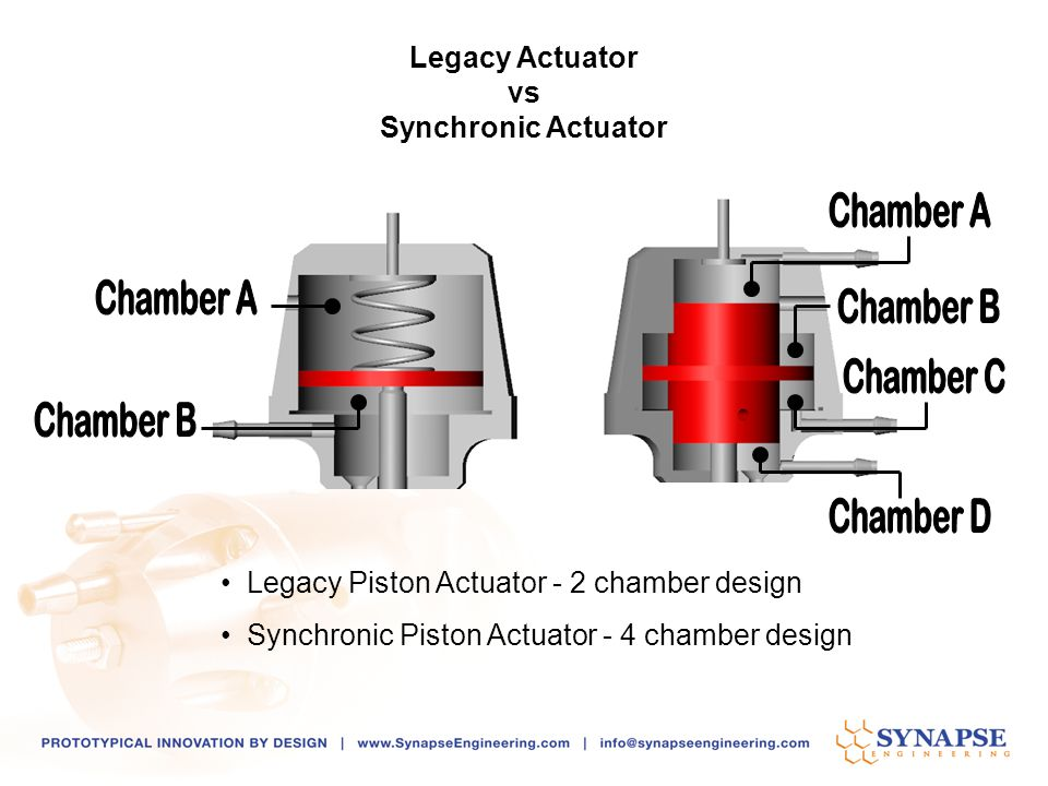 Legacy Actuator vs. Synchronic Actuator. Chamber A. Chamber A. Chamber B. Chamber C. Chamber B.
