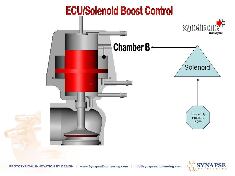 ECU/Solenoid Boost Control