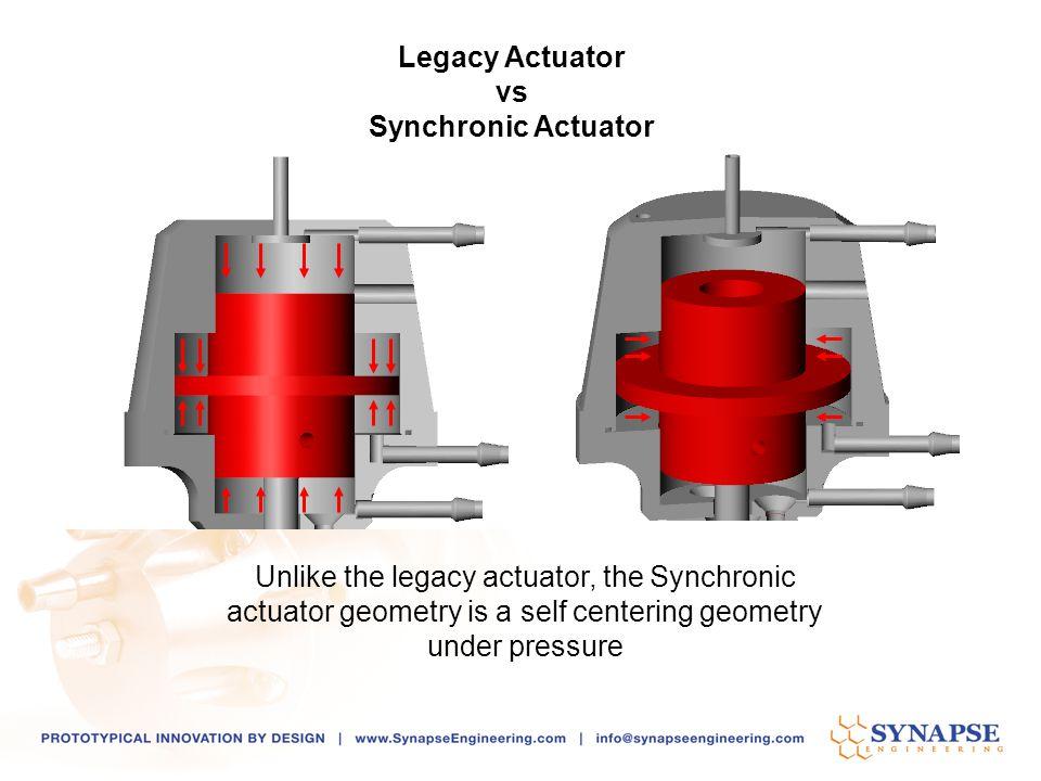 Legacy Actuator vs. Synchronic Actuator.
