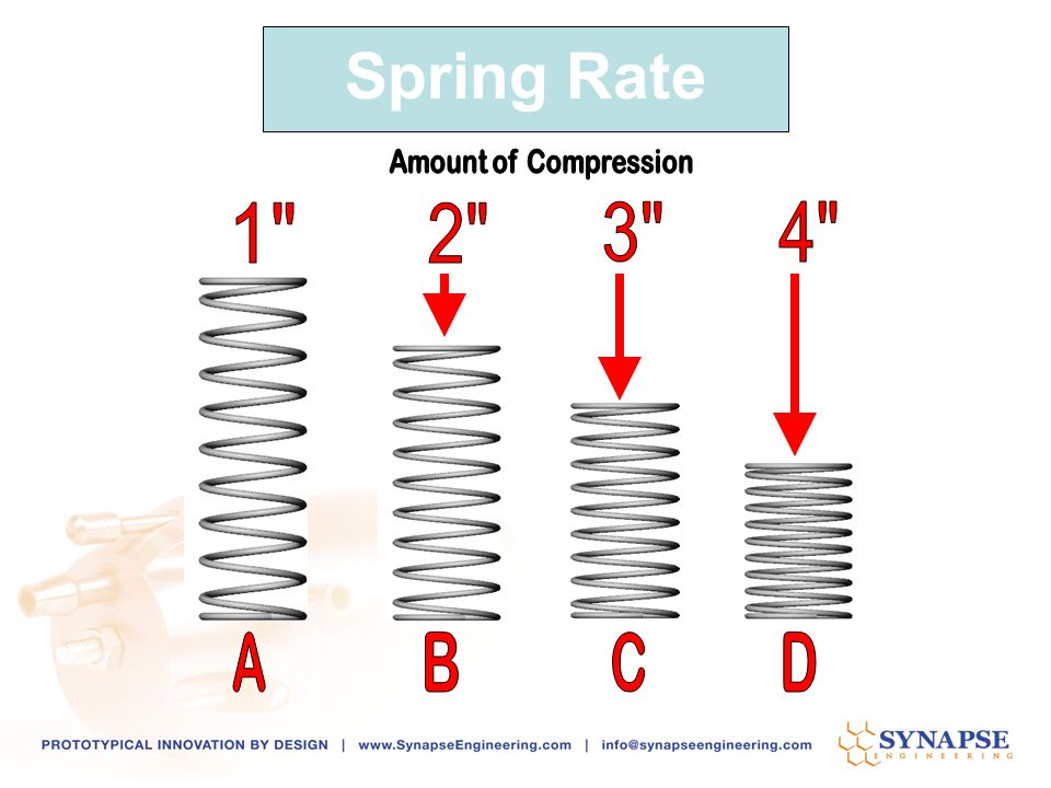 Spring Rate Amount of Compression A D C B 1 4 3 2