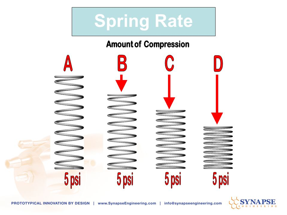 Spring Rate A D C B Amount of Compression 5 psi