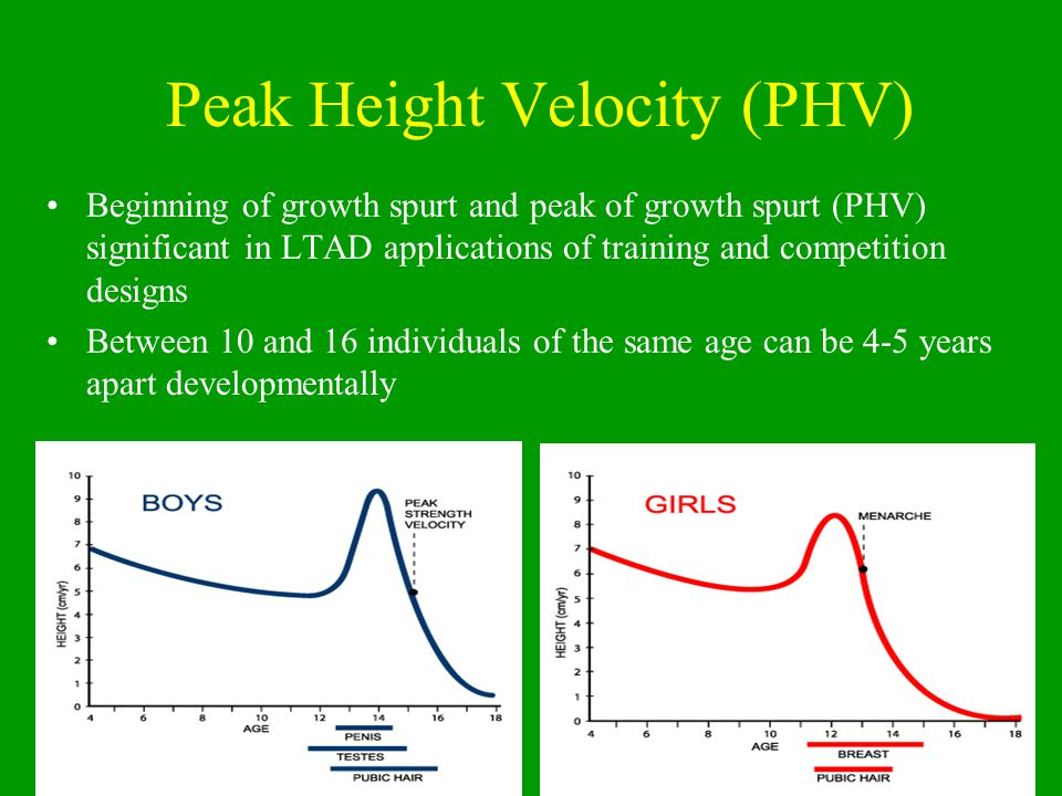 Peak Height Velocity (PHV)