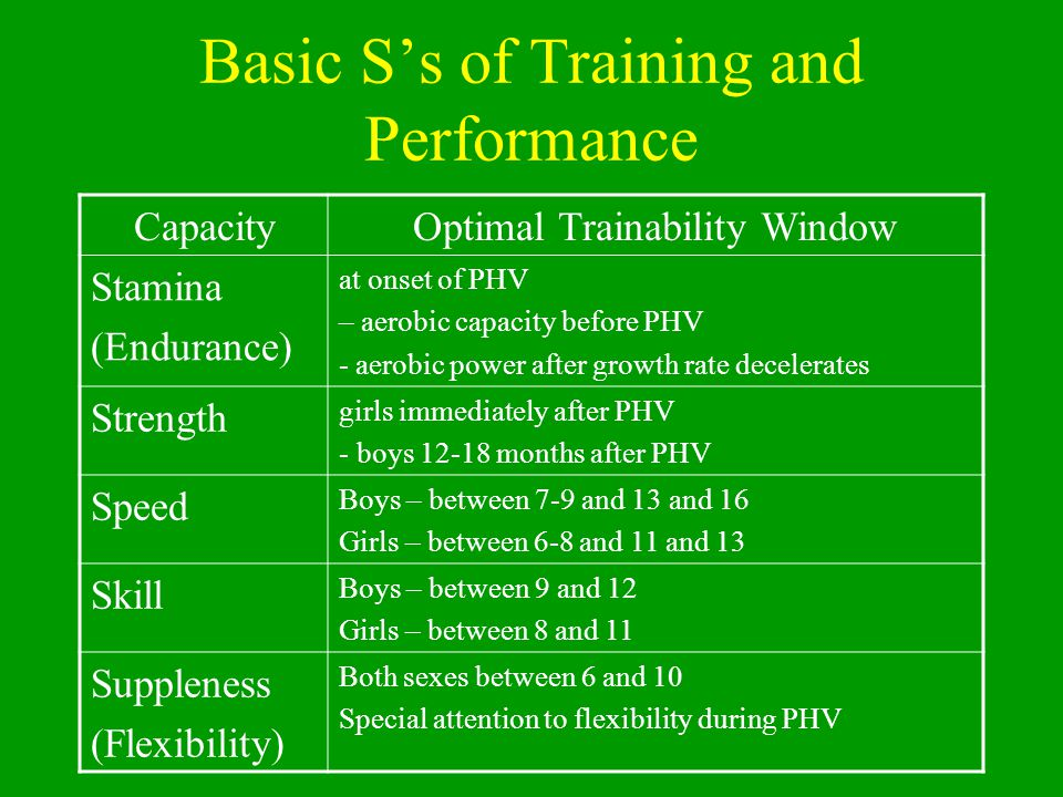 Basic S's of Training and Performance