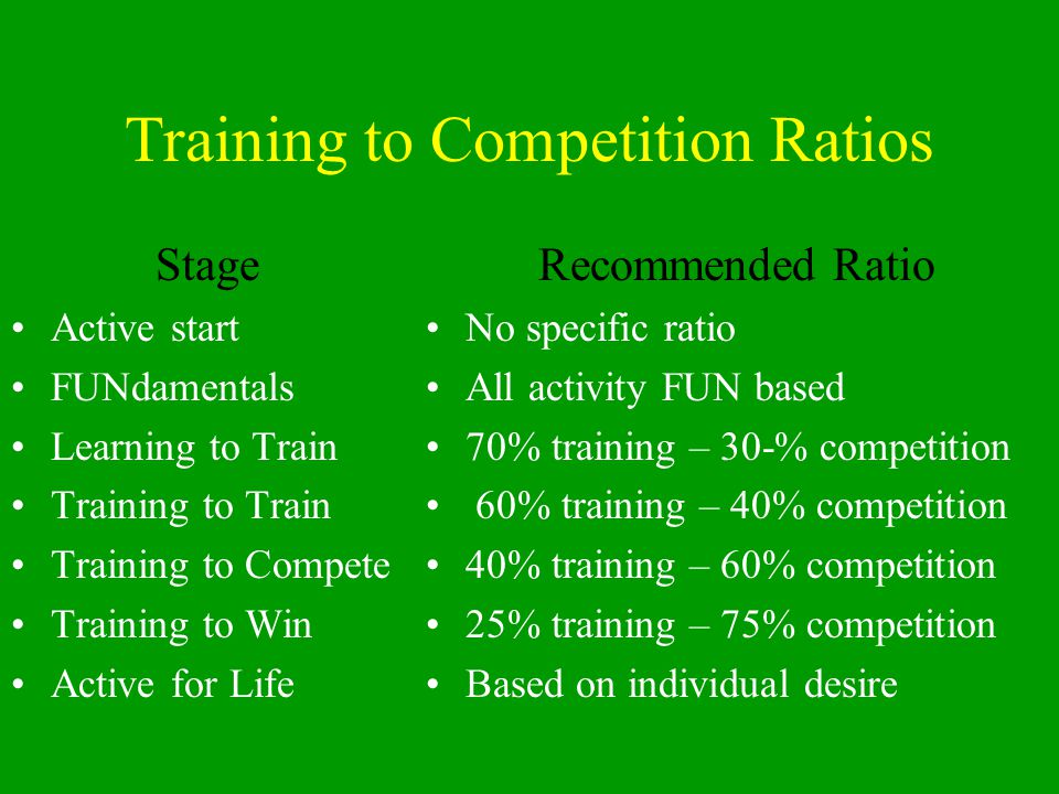 Training to Competition Ratios