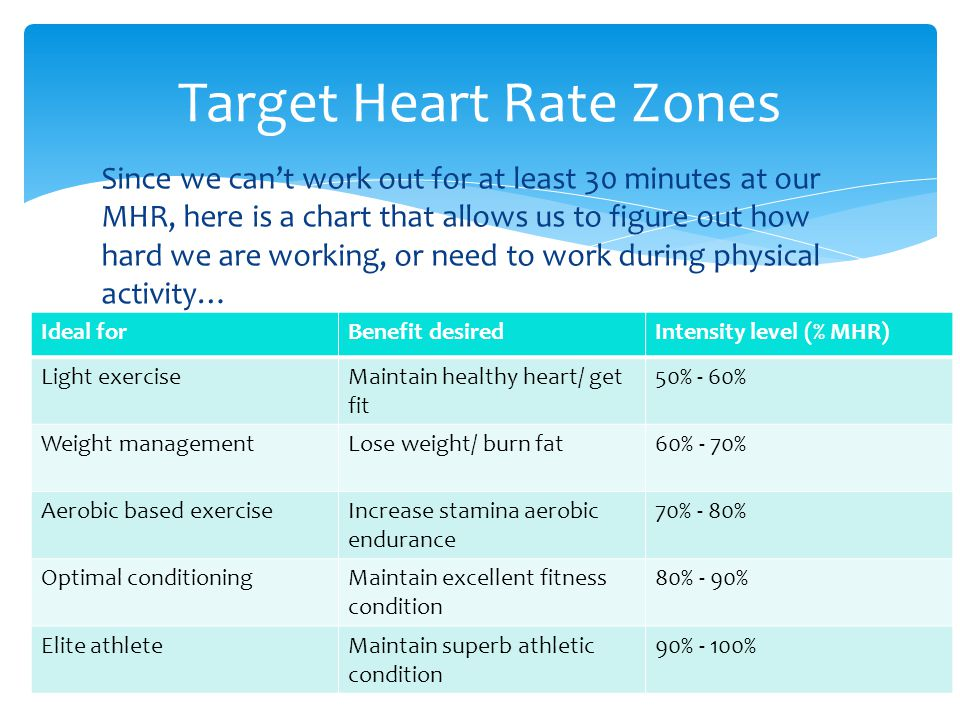 Target Heart Rate Calculator - DIY Weight Loss & Healthy ...