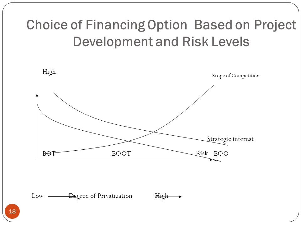 Choice of Financing Option Based on Project Development and Risk Levels