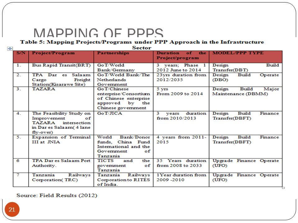 MAPPING OF PPPS