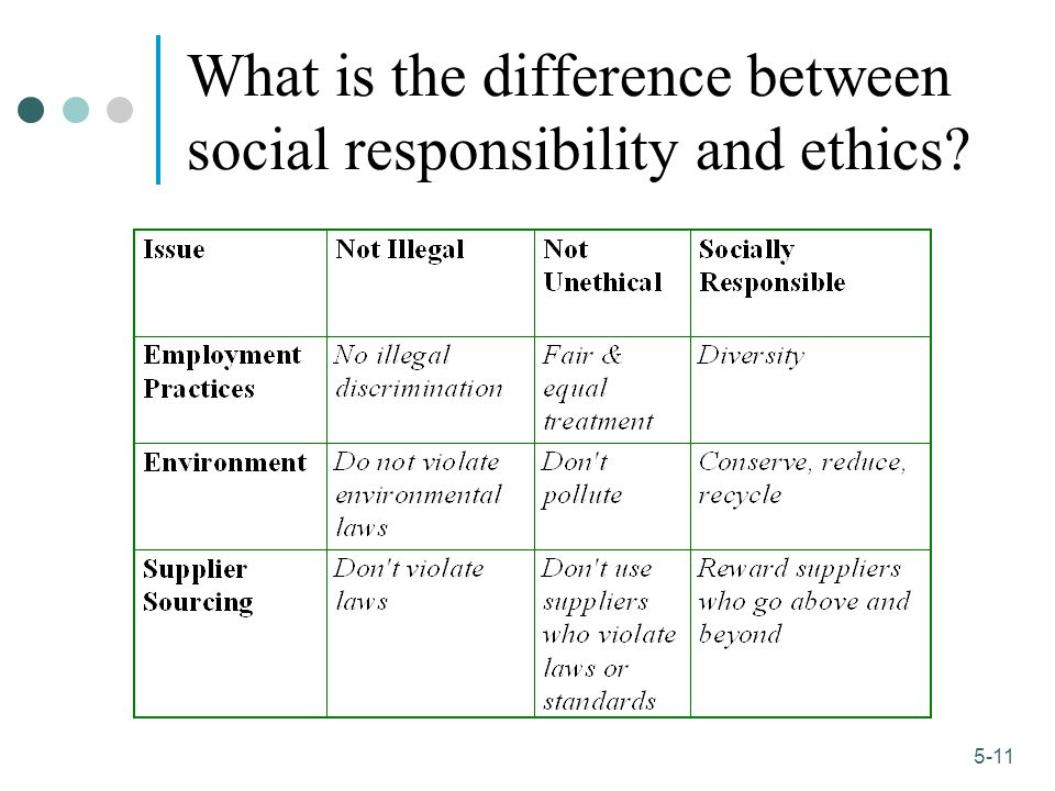 What is the difference between social responsibility and ethics
