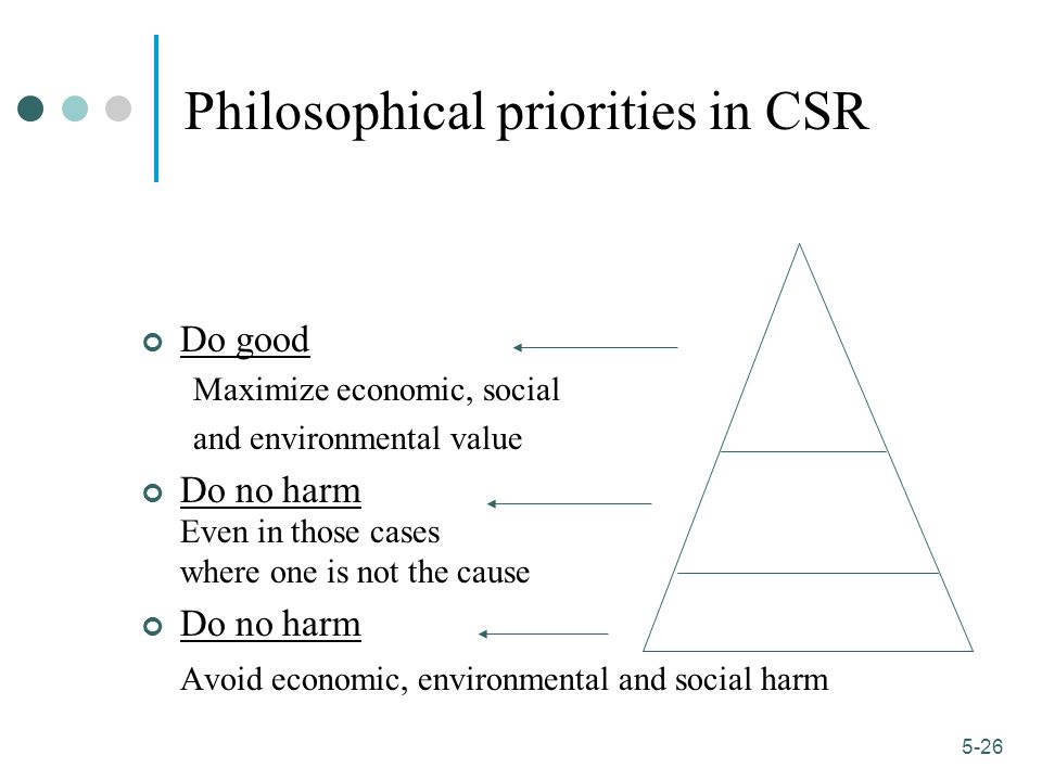 Philosophical priorities in CSR