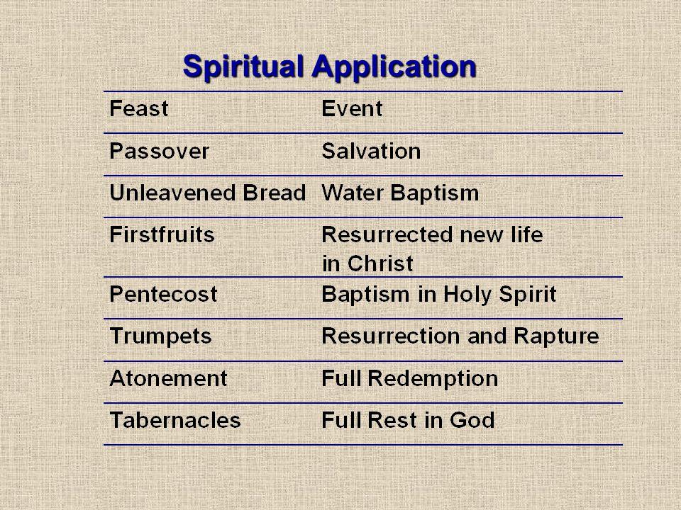 Spiritual Application
