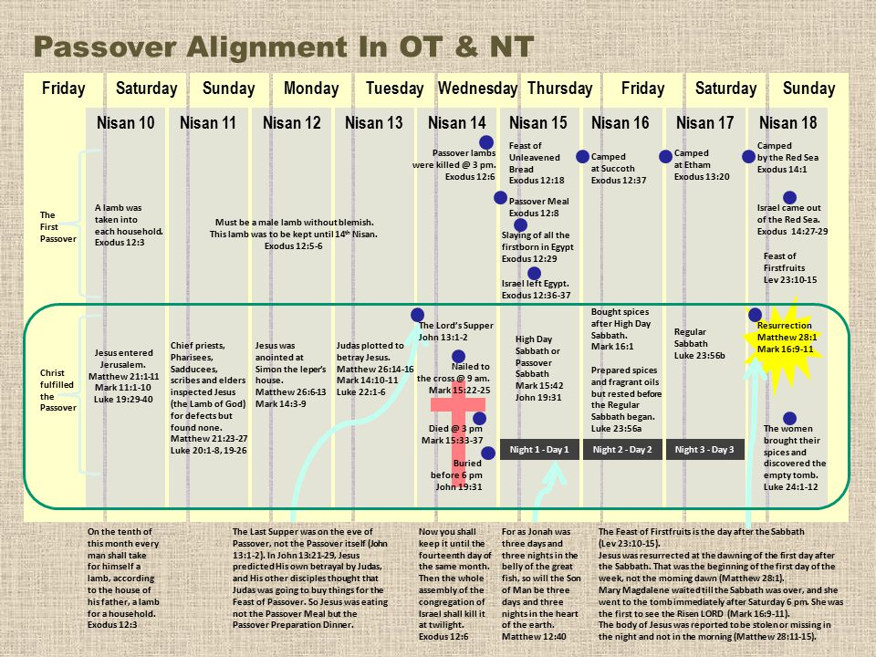Passover Alignment In OT & NT