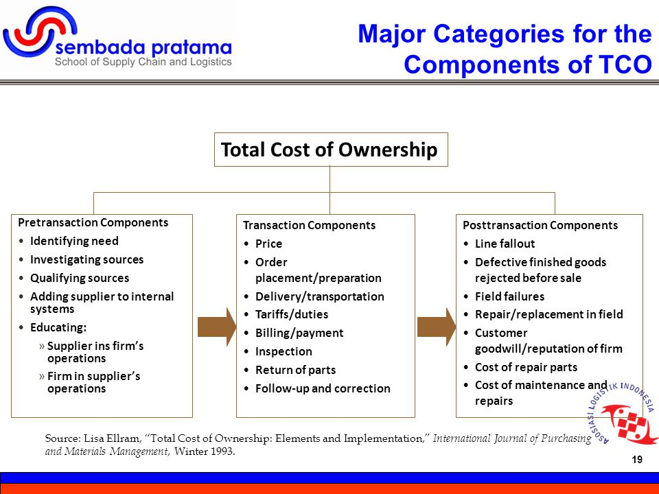 Major Categories for the Components of TCO