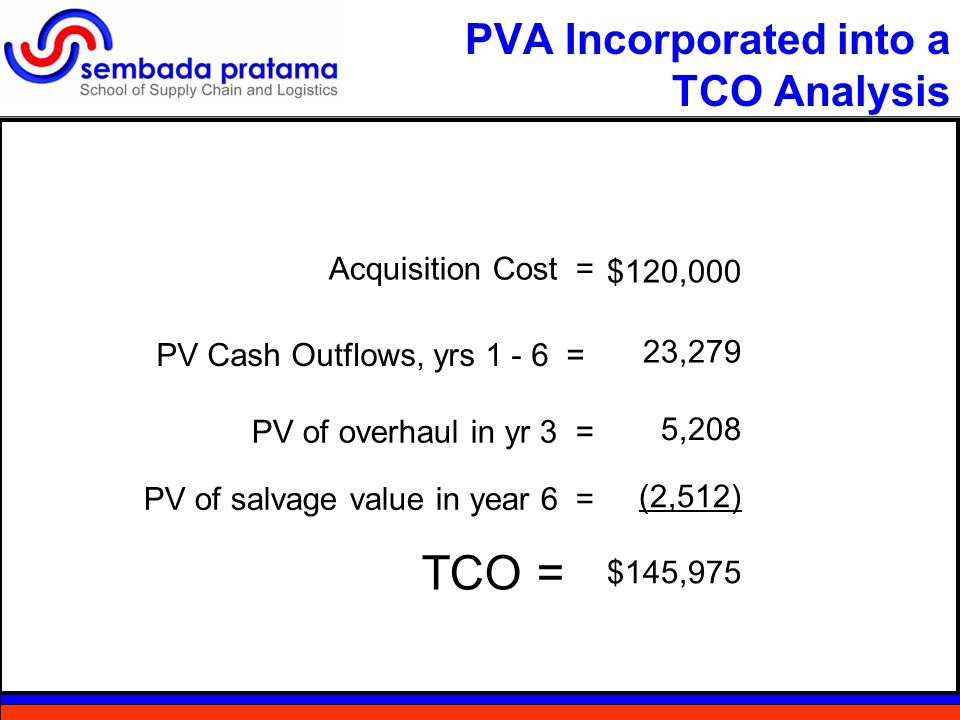 PVA Incorporated into a TCO Analysis