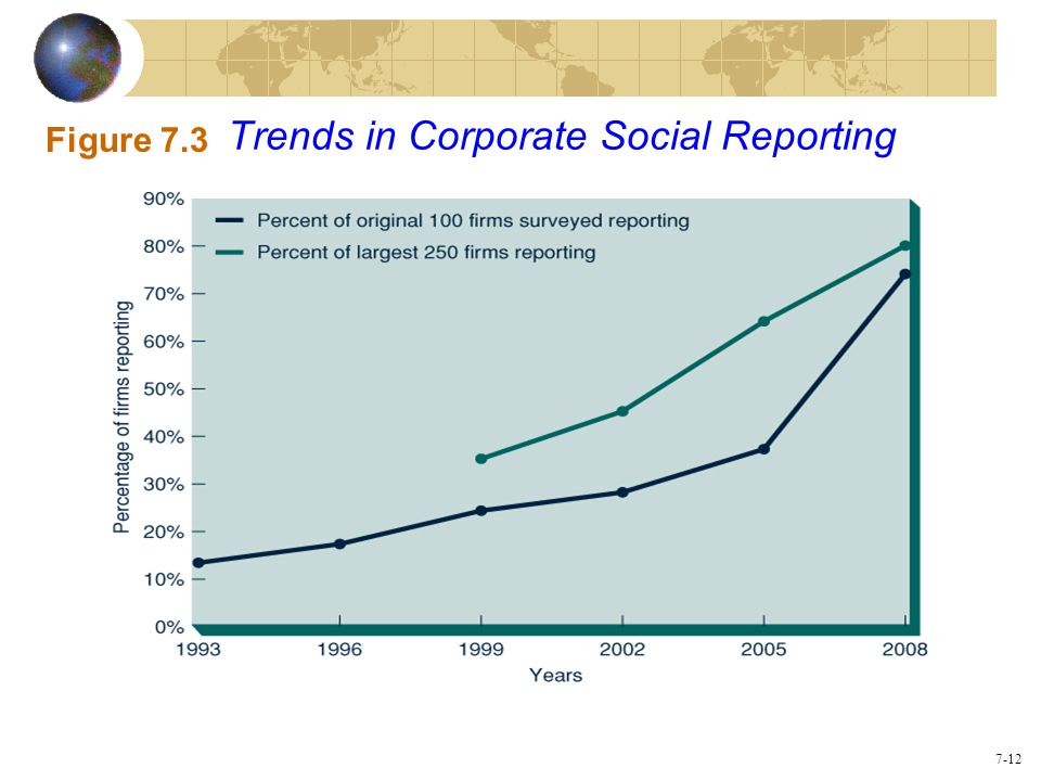 Trends in Corporate Social Reporting
