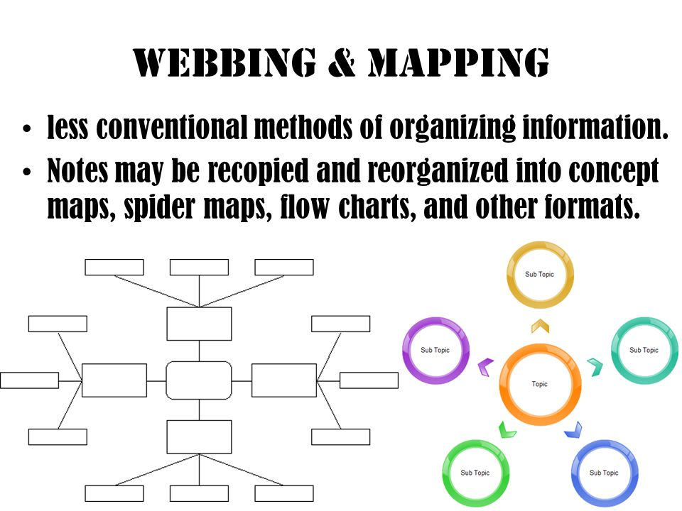 Webbing & mapping less conventional methods of organizing information.