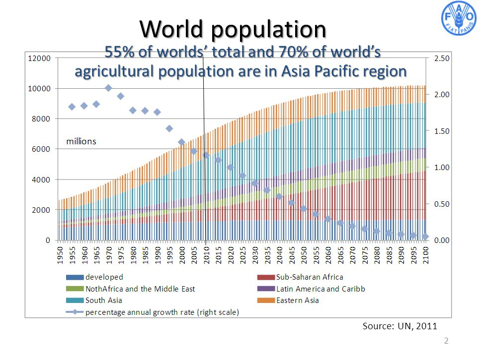 World population 55% of worlds' total and 70% of world's agricultural population are in Asia Pacific region.