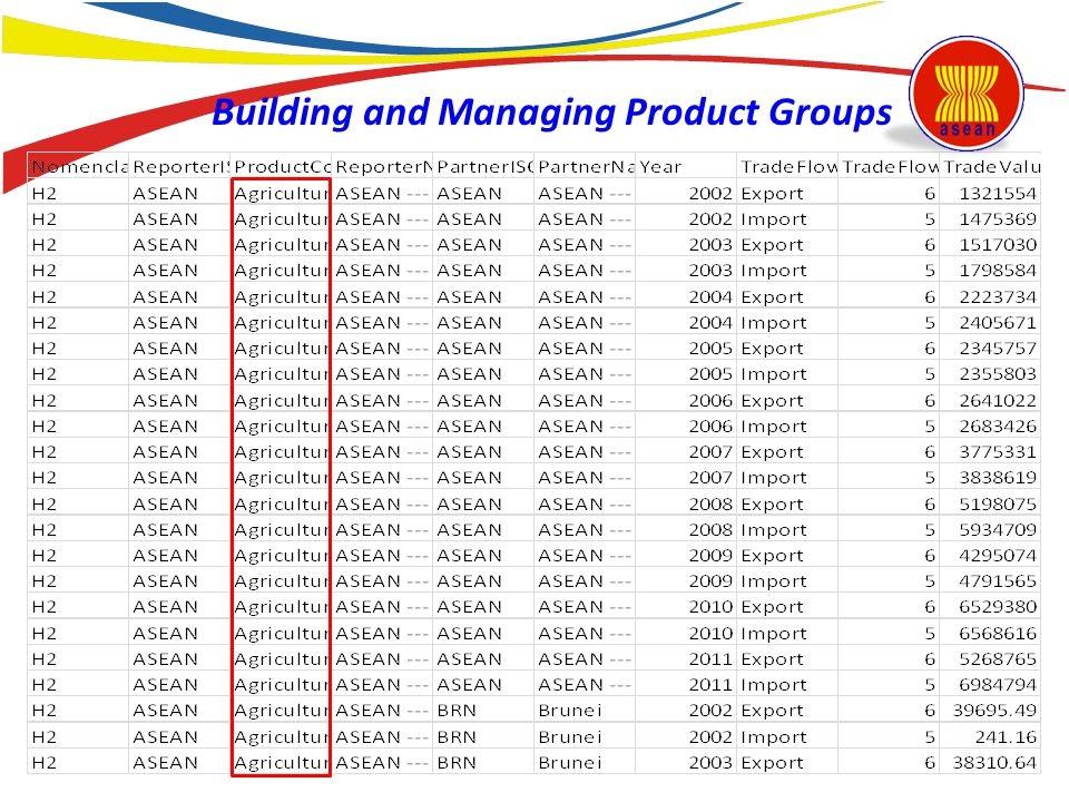 Building and Managing Product Groups